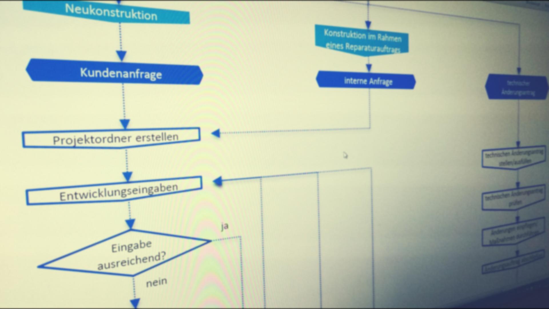 Gru&F Grafik Prozess gruf Prozessanalyse