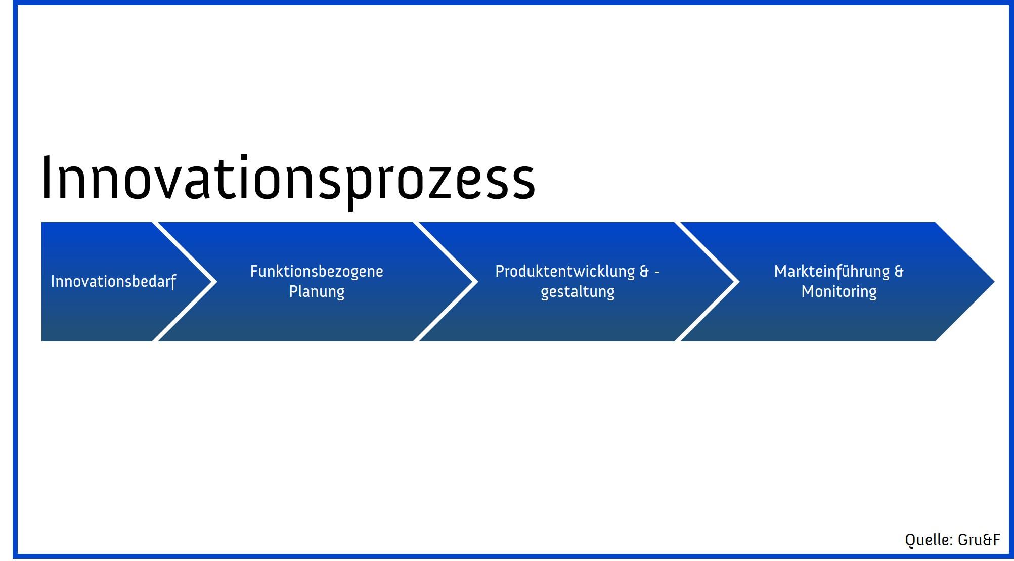 Gru&F gruf Innovationsprozess Grafik