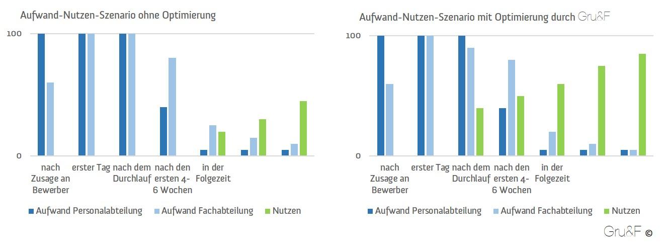 Gru&F Einarbeitungsprozess Aufwand-Nutzen-Darstellung gruf